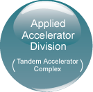 Applied Accelerator Division